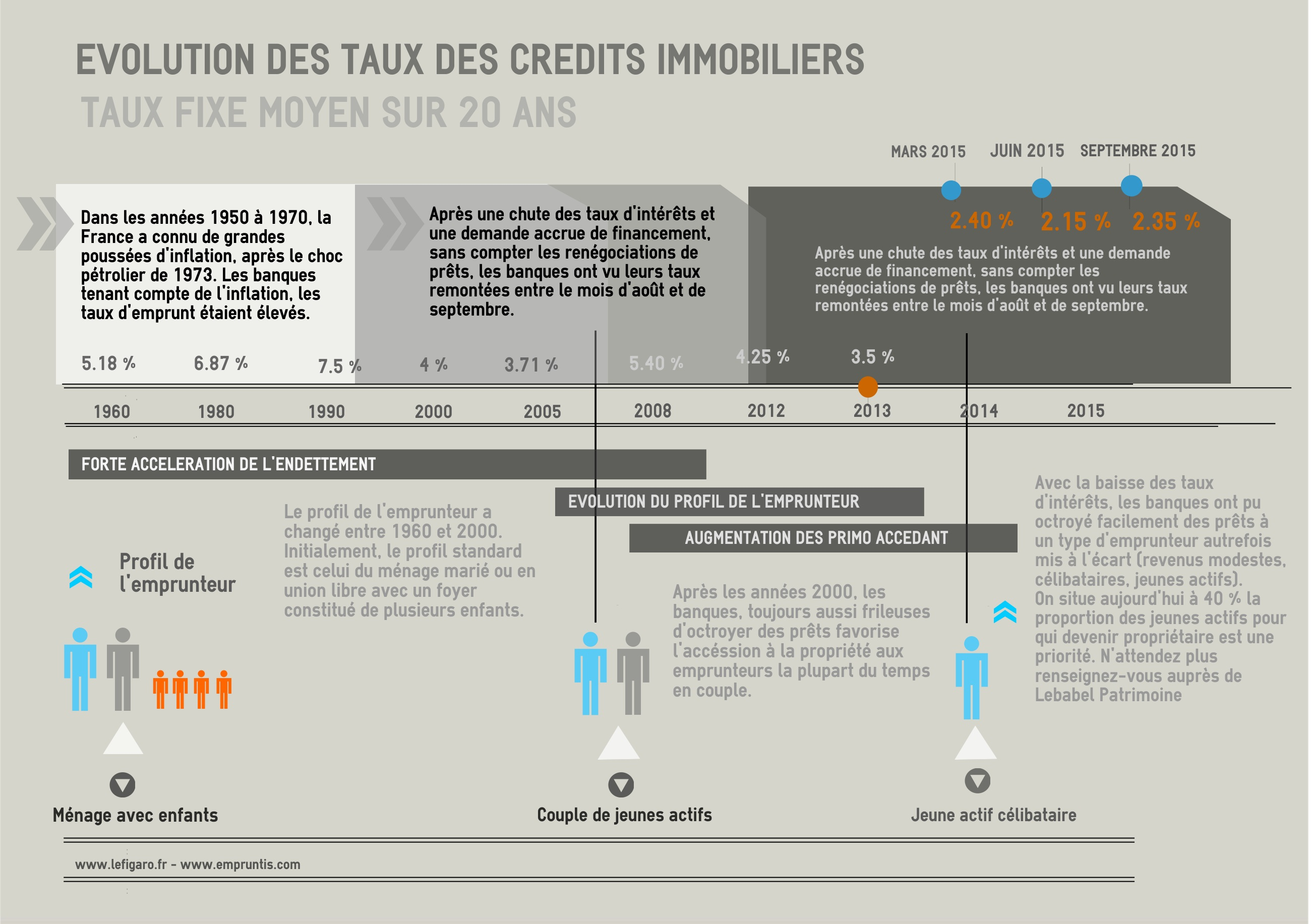 Evolution des taux de credits immobiliers - Taux credits immobiliers ...
